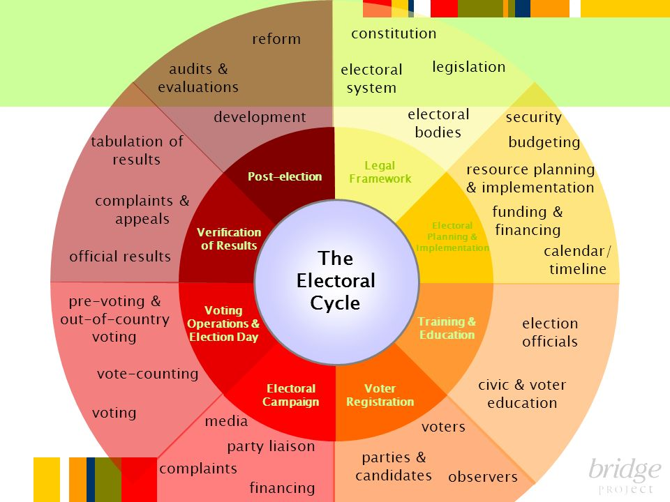The Electoral Cycle constitution reform audits & evaluations