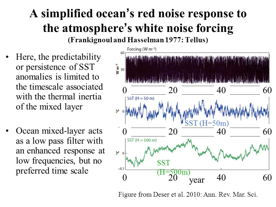 A simplified ocean's red noise response to the atmosphere's white noise forcing (Frankignoul and Hasselman 1977: Tellus)