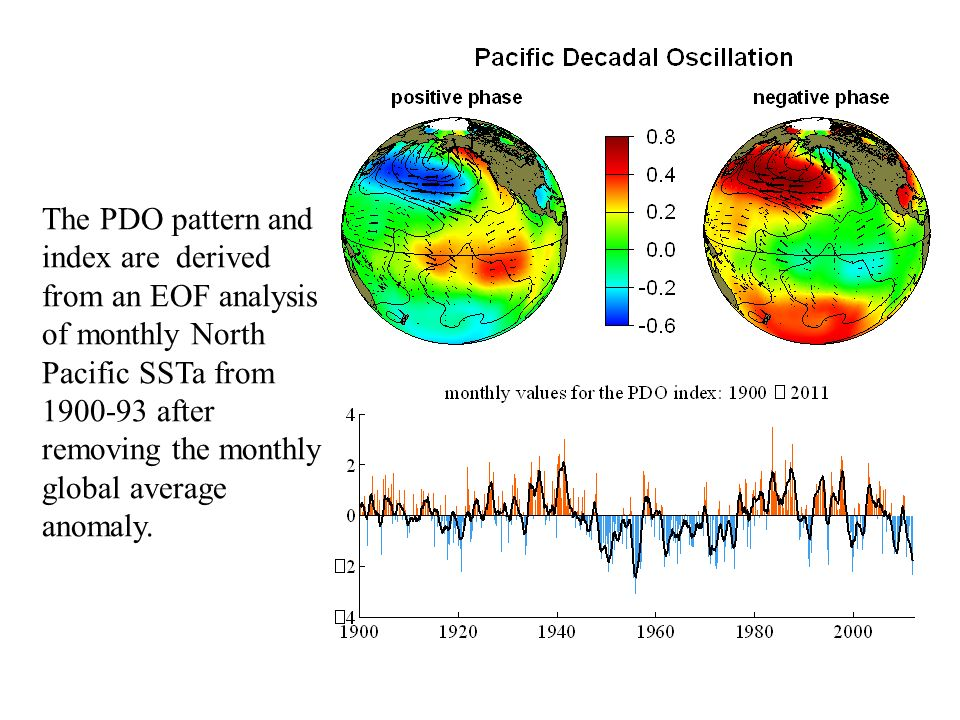 The PDO pattern and index are derived from an EOF analysis of monthly North Pacific SSTa from 1900-93 after removing the monthly global average anomaly.
