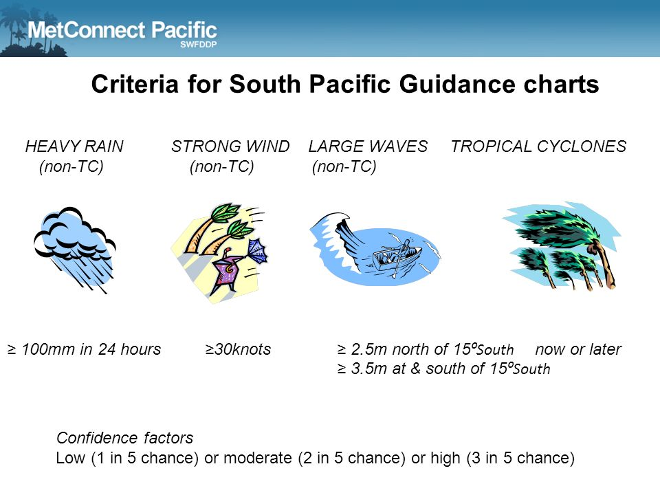 Criteria for South Pacific Guidance charts