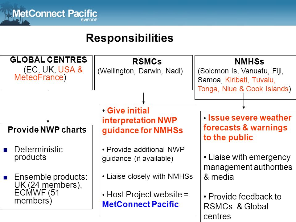 Responsibilities GLOBAL CENTRES (EC, UK, USA & MeteoFrance)