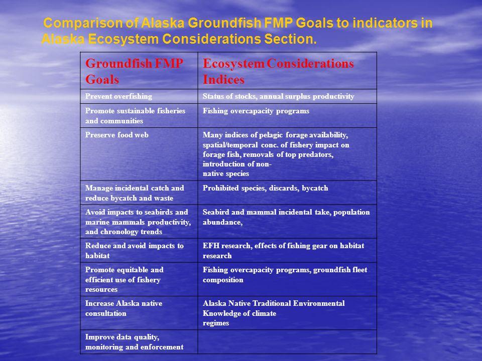 Alaska Ecosystem Considerations Section. Groundfish FMP Goals