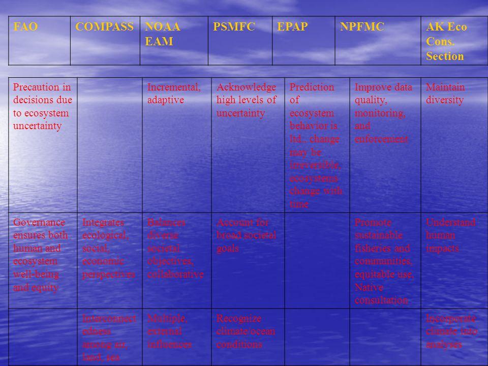 FAO COMPASS NOAA EAM PSMFC EPAP NPFMC AK Eco Cons. Section