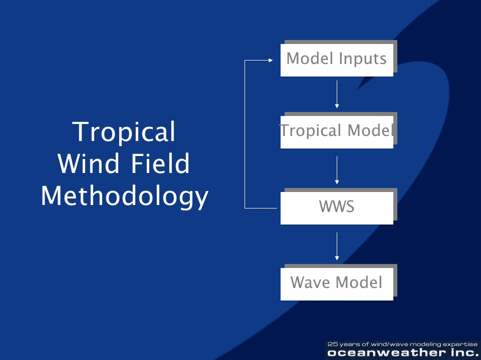 Tropical Wind Field Methodology