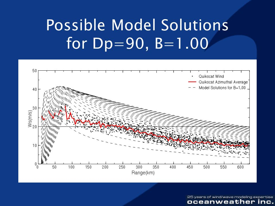 Possible Model Solutions for Dp=90, B=1.00