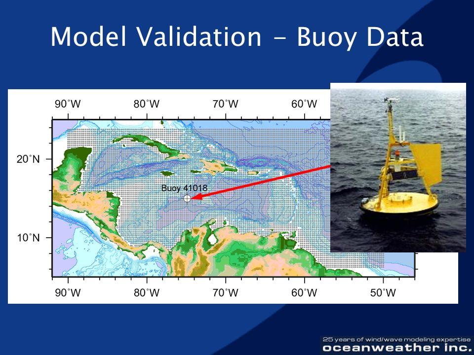 Model Validation - Buoy Data