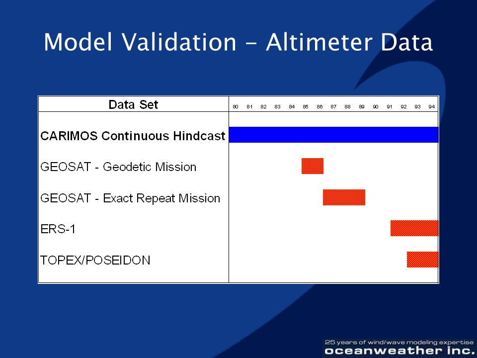 Model Validation - Altimeter Data