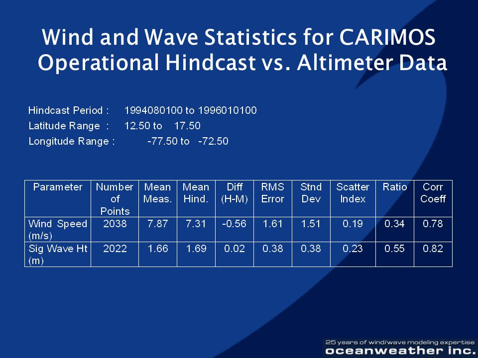 Wind and Wave Statistics for CARIMOS Operational Hindcast vs