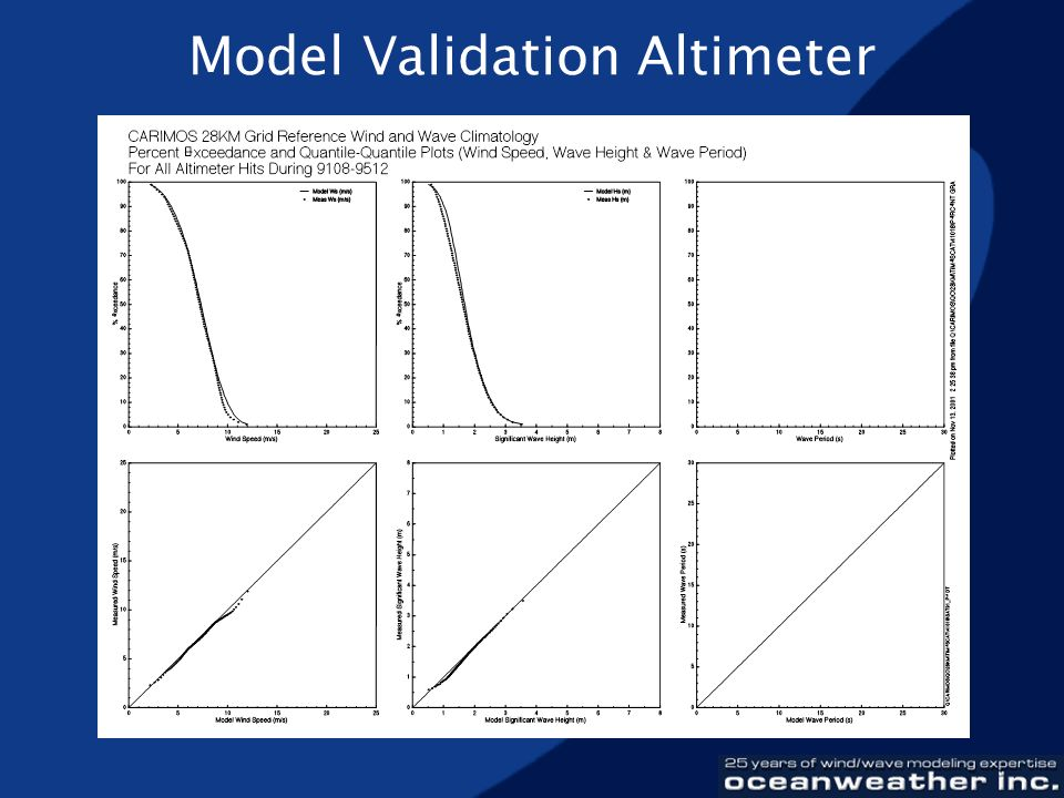 Model Validation Altimeter