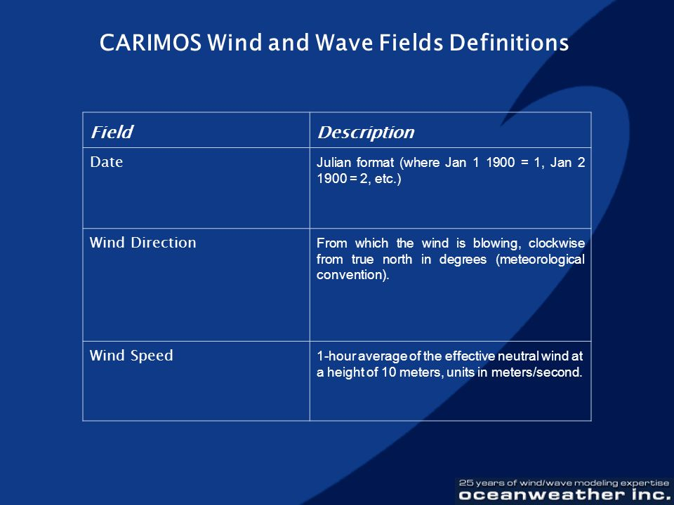 CARIMOS Wind and Wave Fields Definitions