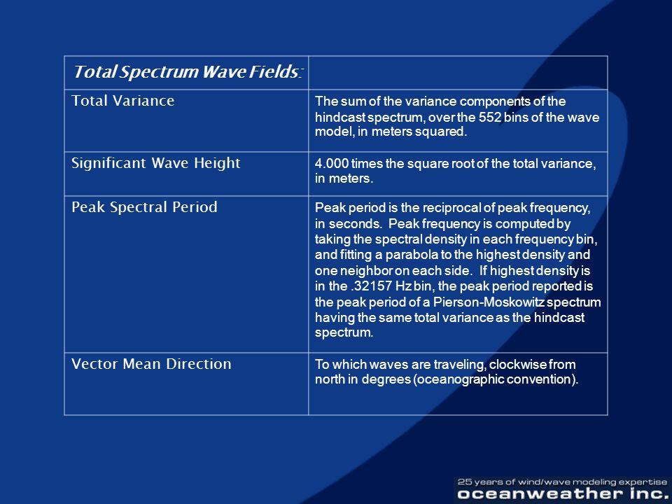 Total Spectrum Wave Fields: