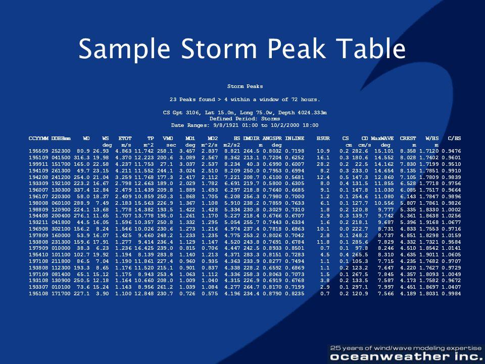 Sample Storm Peak Table