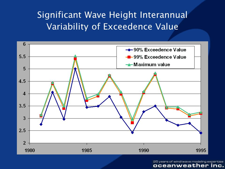 Significant Wave Height Interannual Variability of Exceedence Value