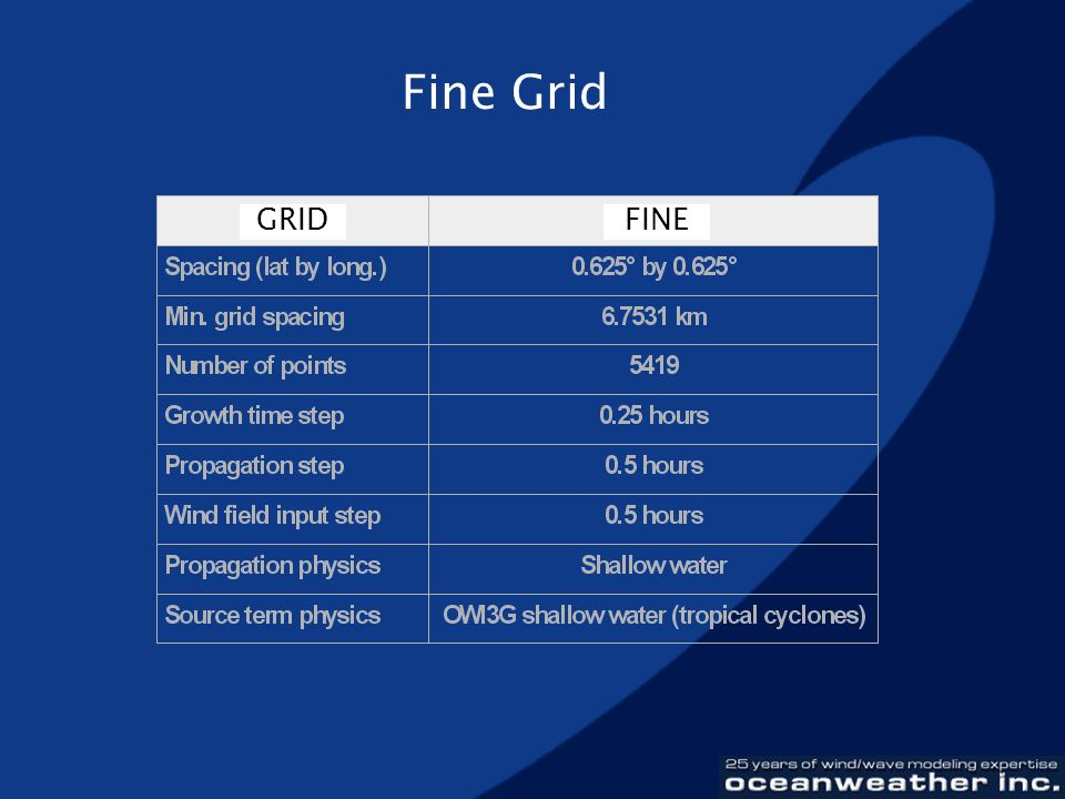 Fine Grid GRID FINE