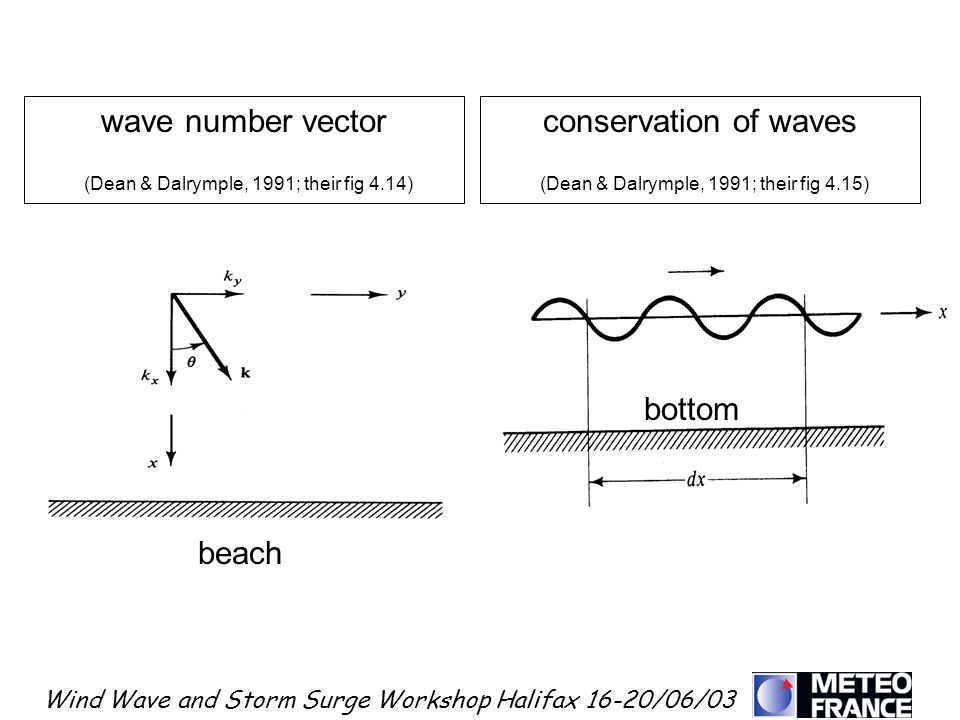 (Dean & Dalrymple, 1991; their fig 4.14) conservation of waves