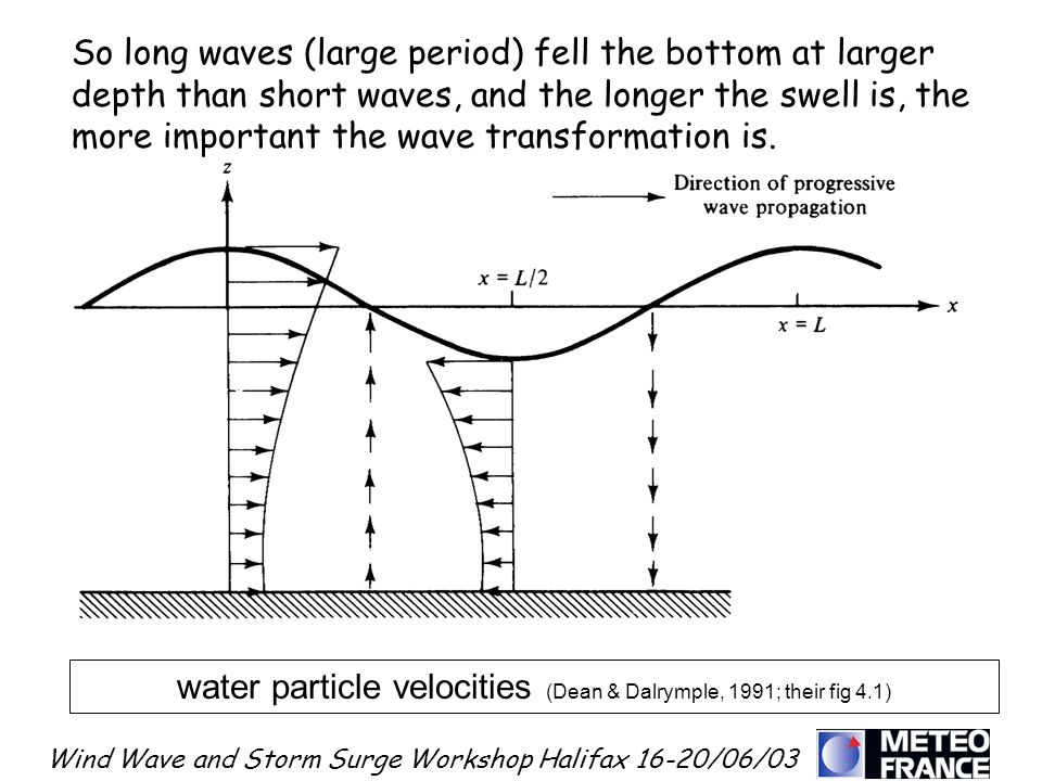 water particle velocities (Dean & Dalrymple, 1991; their fig 4.1)