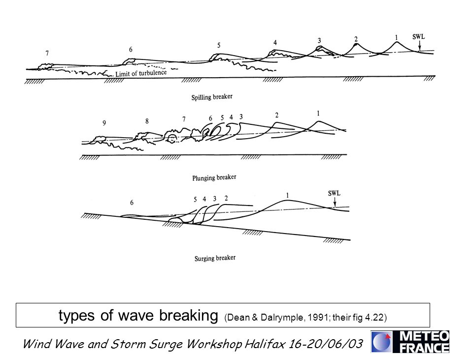 types of wave breaking (Dean & Dalrymple, 1991; their fig 4.22)