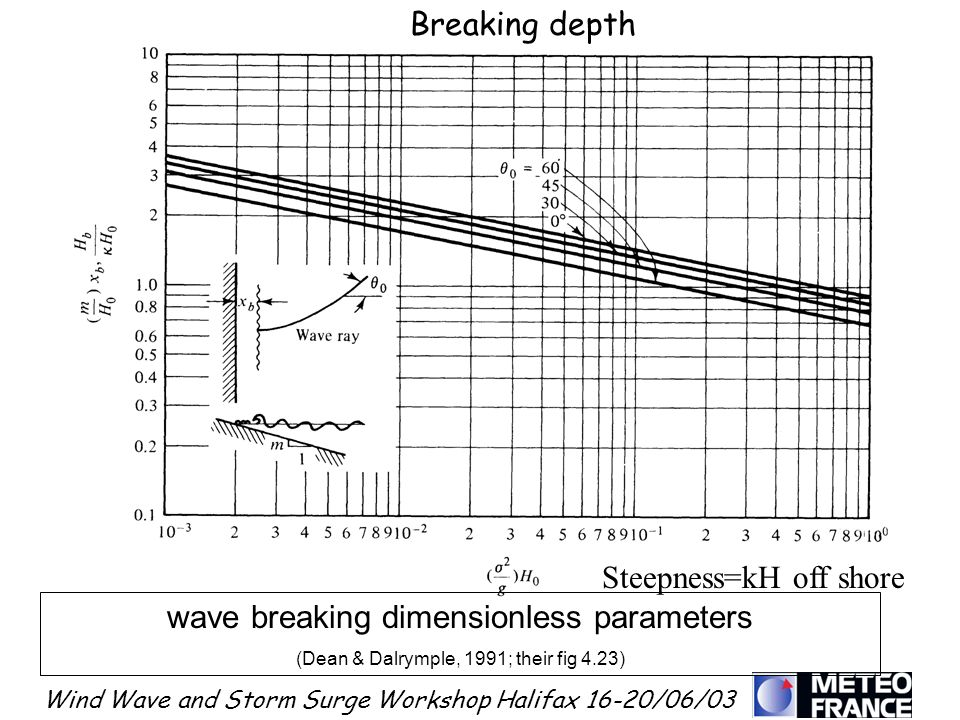 Steepness=kH off shore wave breaking dimensionless parameters