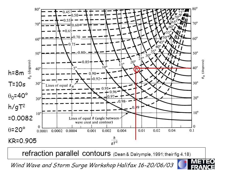 refraction parallel contours (Dean & Dalrymple, 1991; their fig 4.18)