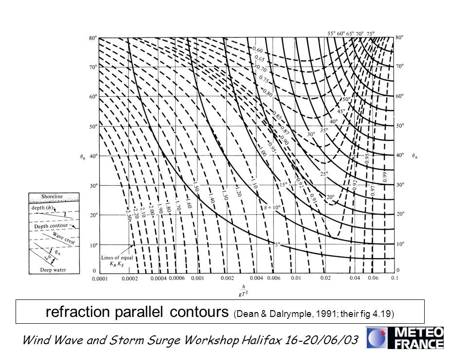 refraction parallel contours (Dean & Dalrymple, 1991; their fig 4.19)