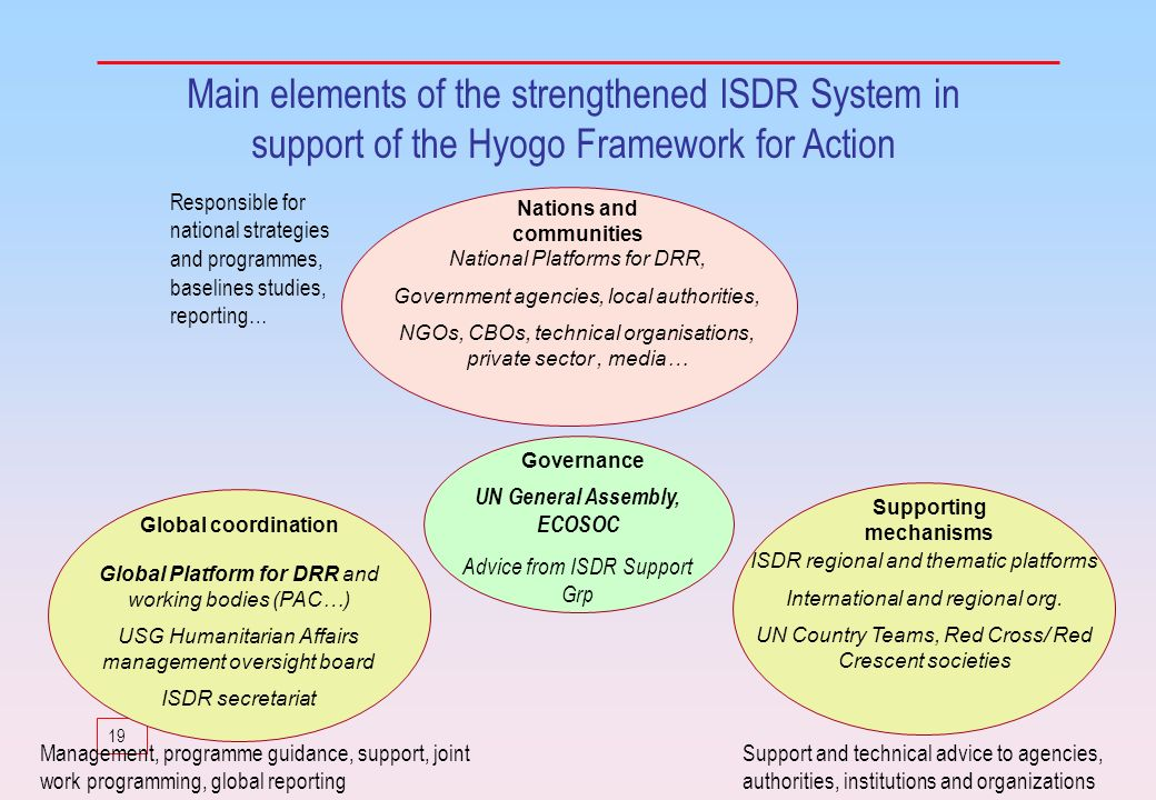 Main elements of the strengthened ISDR System in