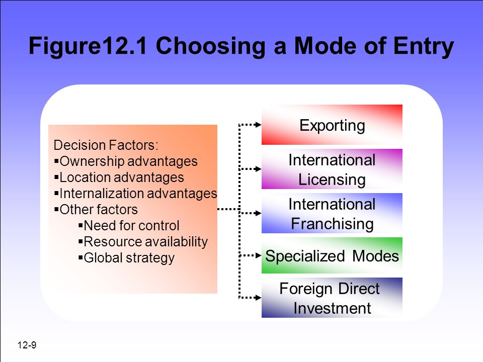 strategies for analyzing and entering foreign markets - ppt download