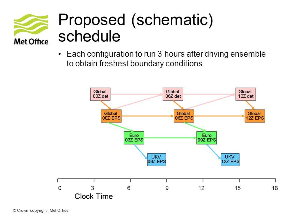 Proposed (schematic) schedule