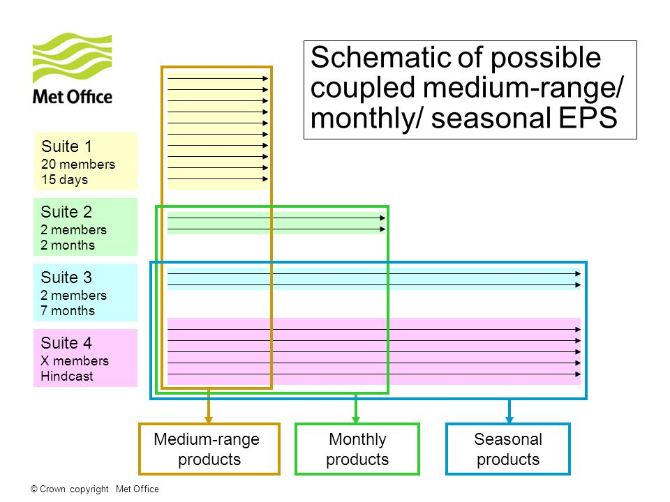 Schematic of possible coupled medium-range/ monthly/ seasonal EPS
