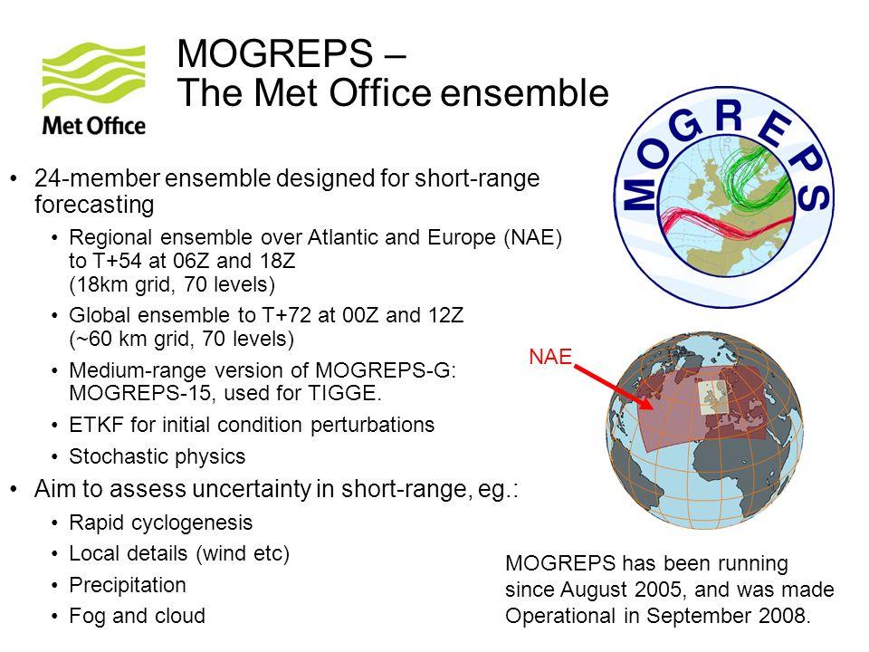 MOGREPS – The Met Office ensemble