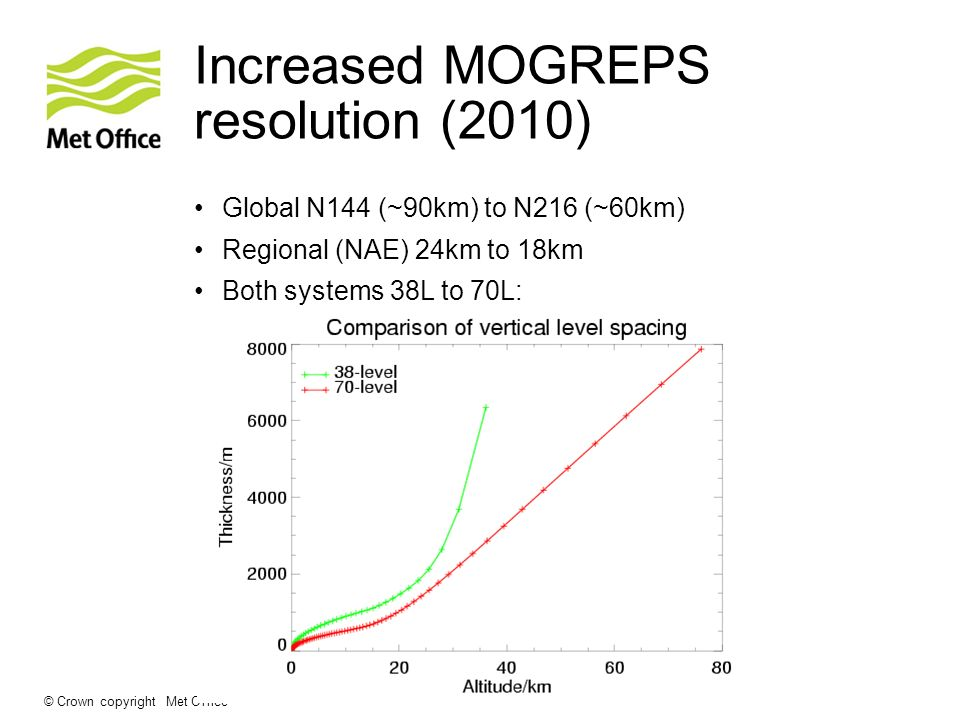 Increased MOGREPS resolution (2010)