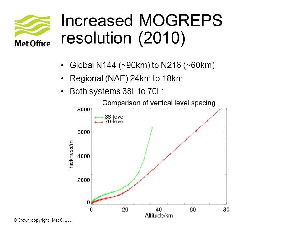 Increased MOGREPS resolution (2010)