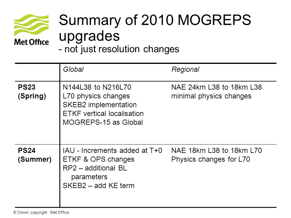 Summary of 2010 MOGREPS upgrades - not just resolution changes