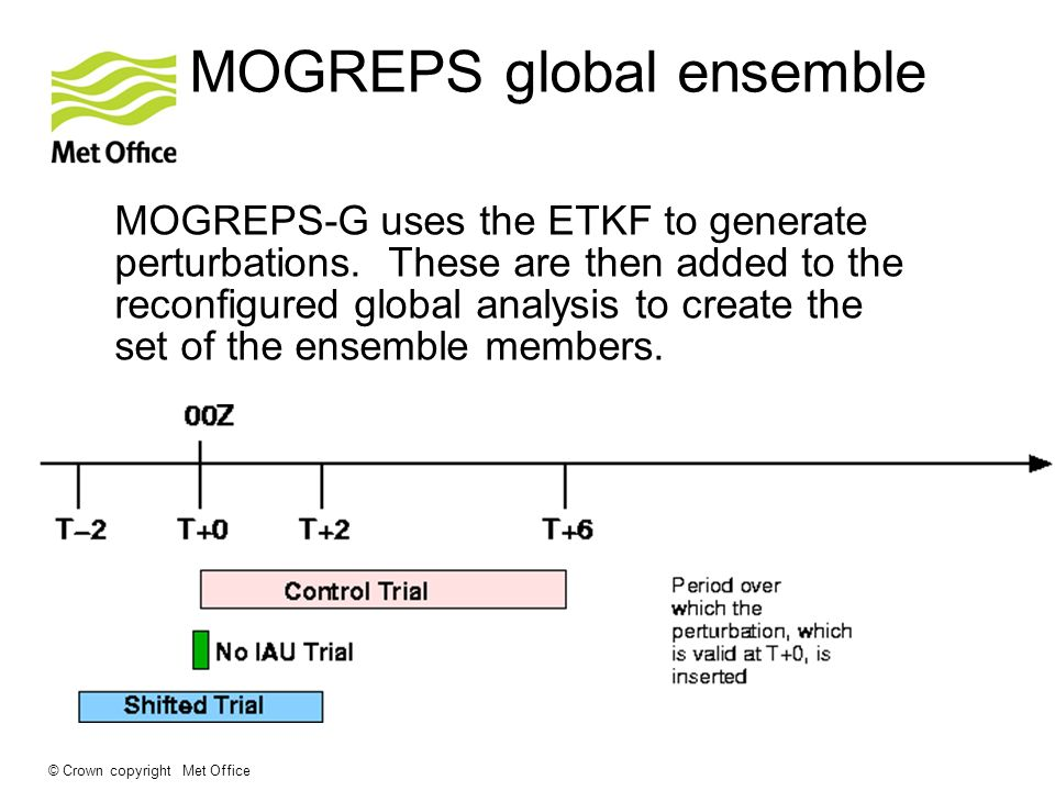 MOGREPS global ensemble
