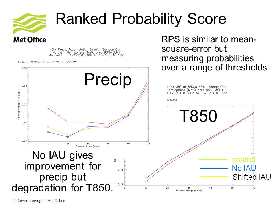 Ranked Probability Score