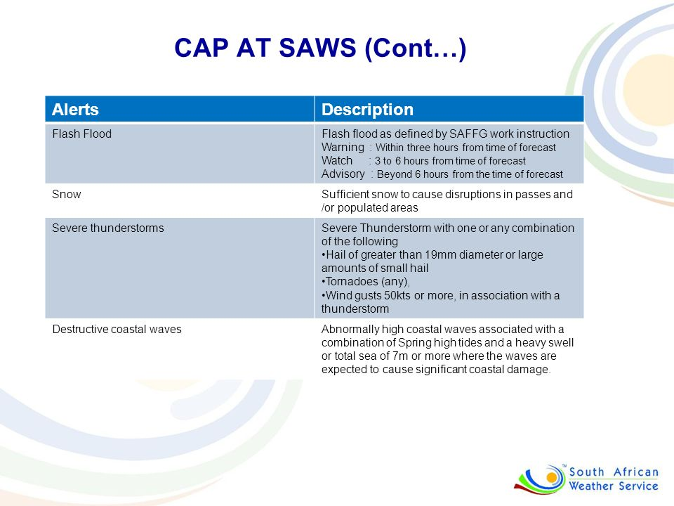 CAP AT SAWS (Cont…) Alerts Description Flash Flood