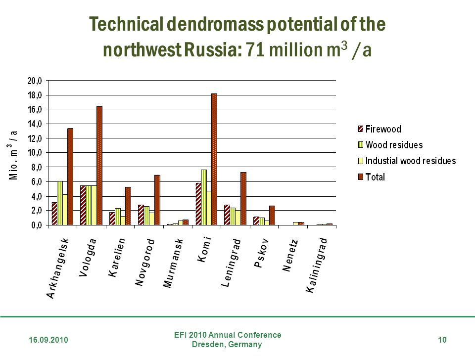 Technical dendromass potential of the northwest Russia: 71 million m3 /a