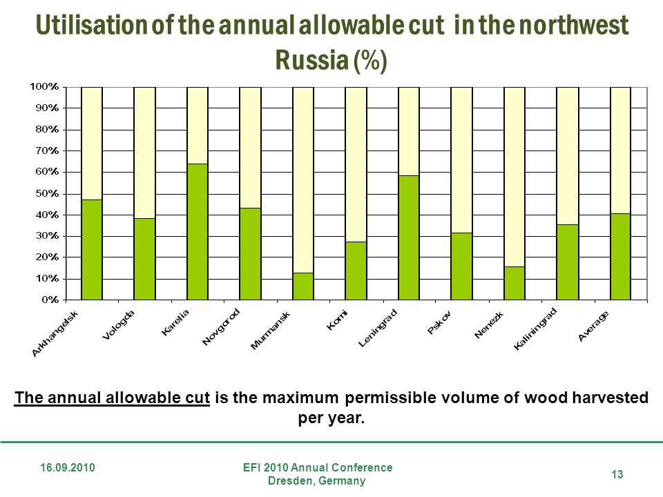 Utilisation of the annual allowable cut in the northwest Russia (%)