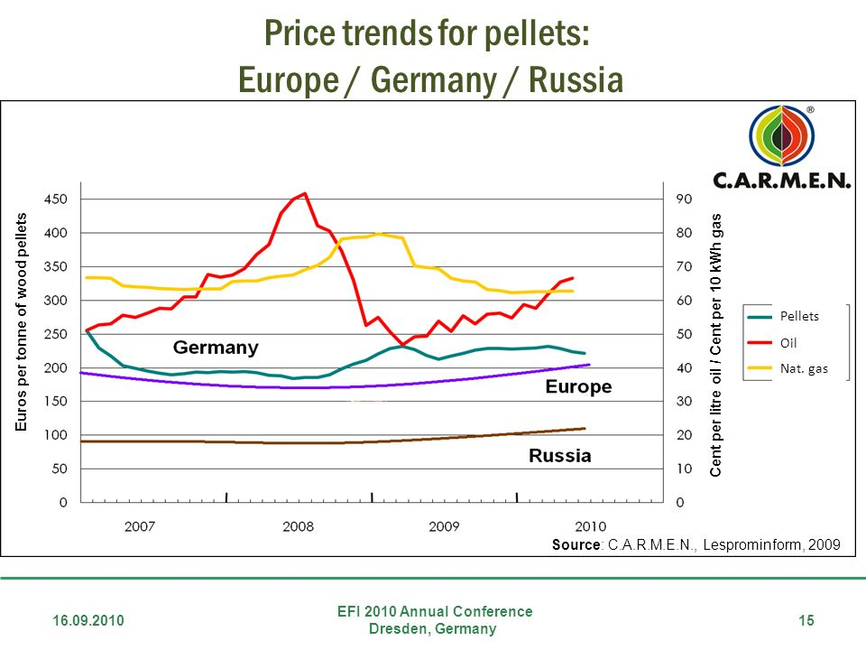 Price trends for pellets: Europe / Germany / Russia
