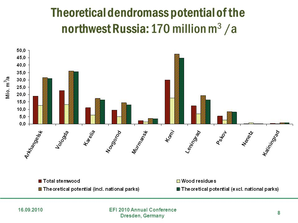 Theoretical dendromass potential of the northwest Russia: 170 million m3 /a