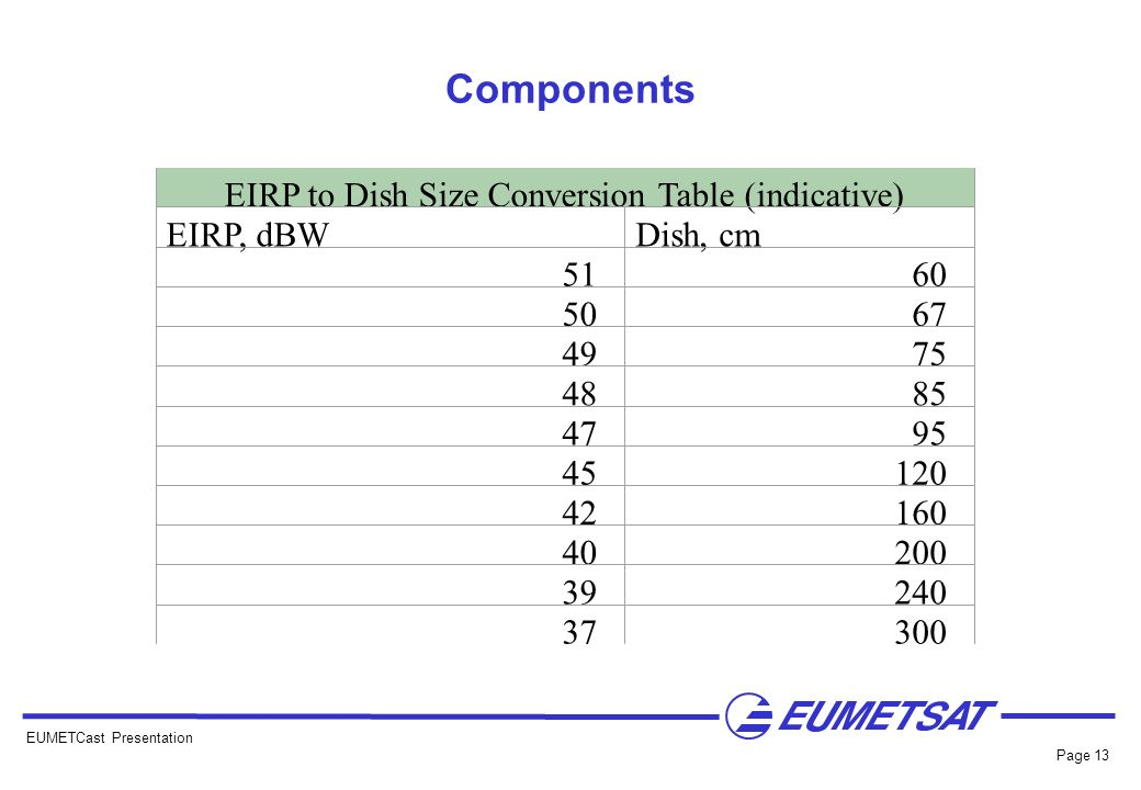 EIRP to Dish Size Conversion Table (indicative)