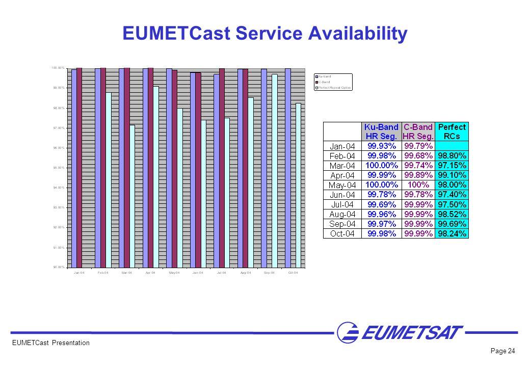 EUMETCast Service Availability