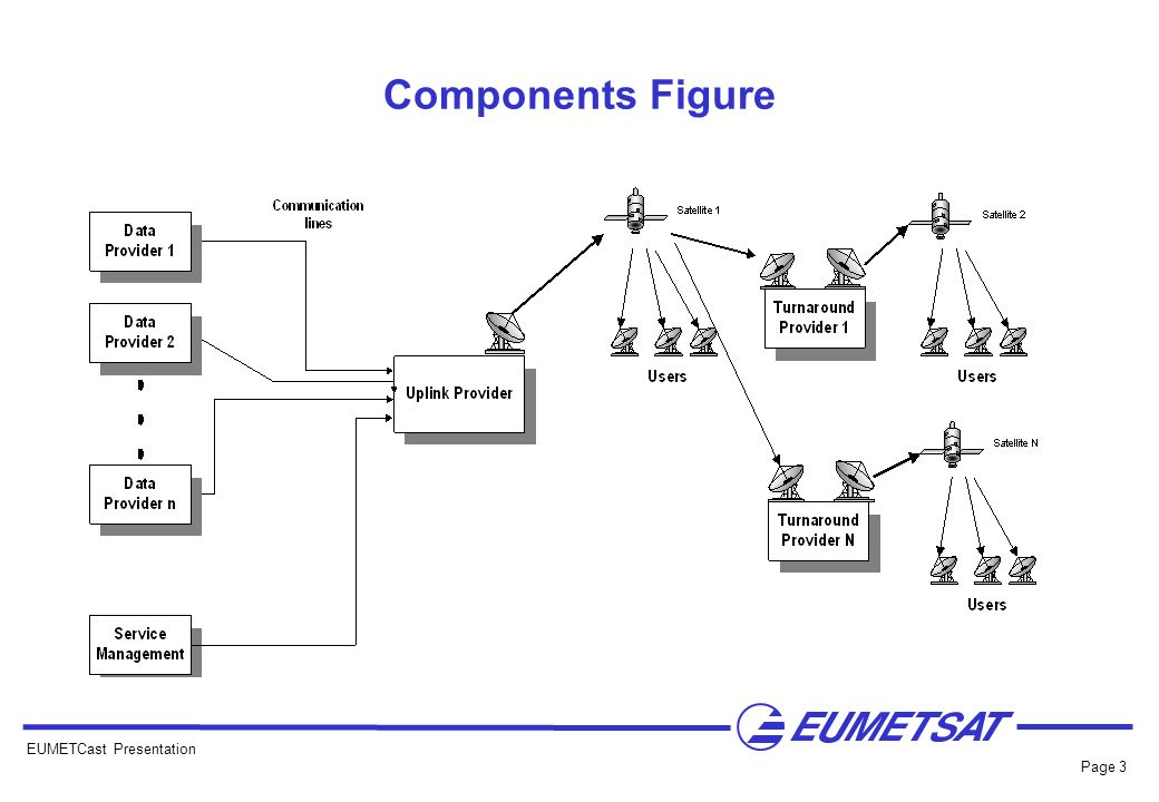 Components Figure