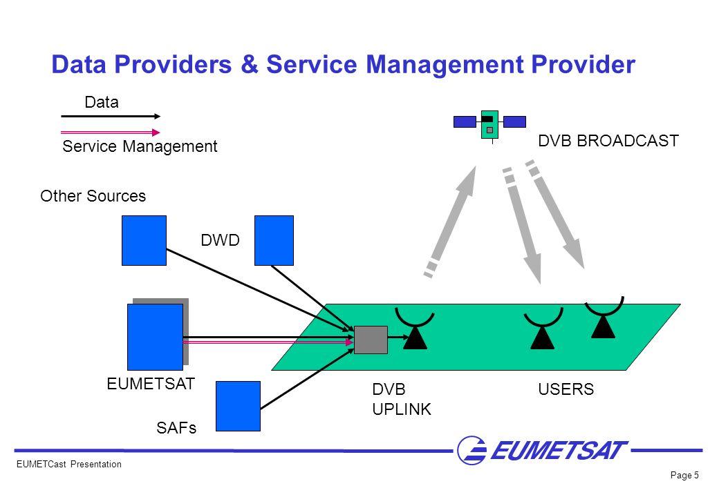 Data Providers & Service Management Provider