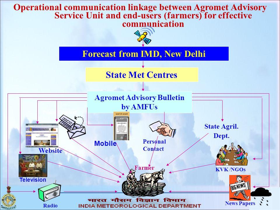 Forecast from IMD, New Delhi Agromet Advisory Bulletin by AMFUs