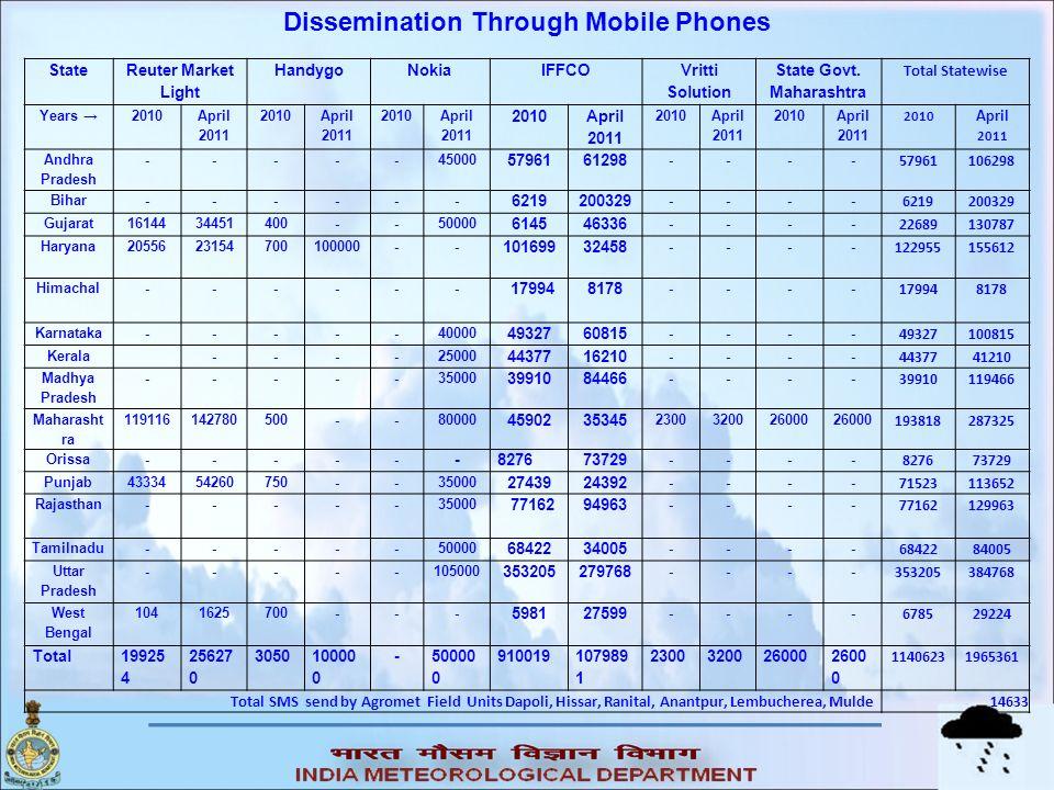Dissemination Through Mobile Phones State Govt. Maharashtra