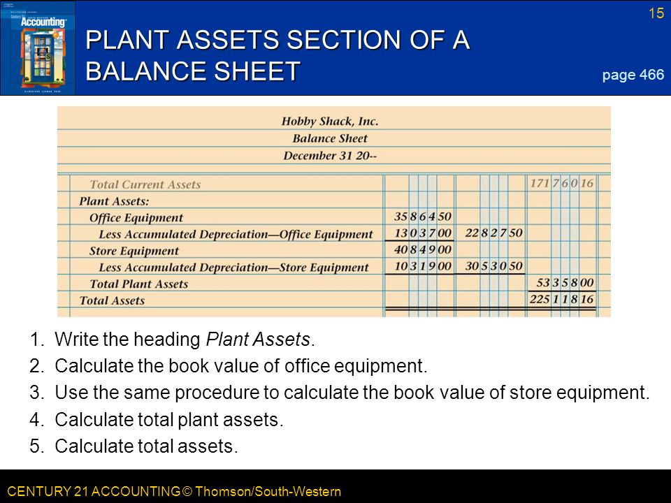 total assets calculate from balance sheet