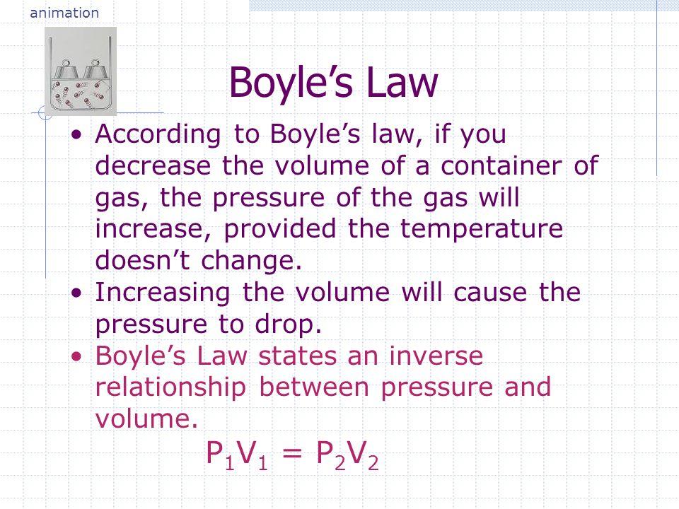 animation Boyle's Law.