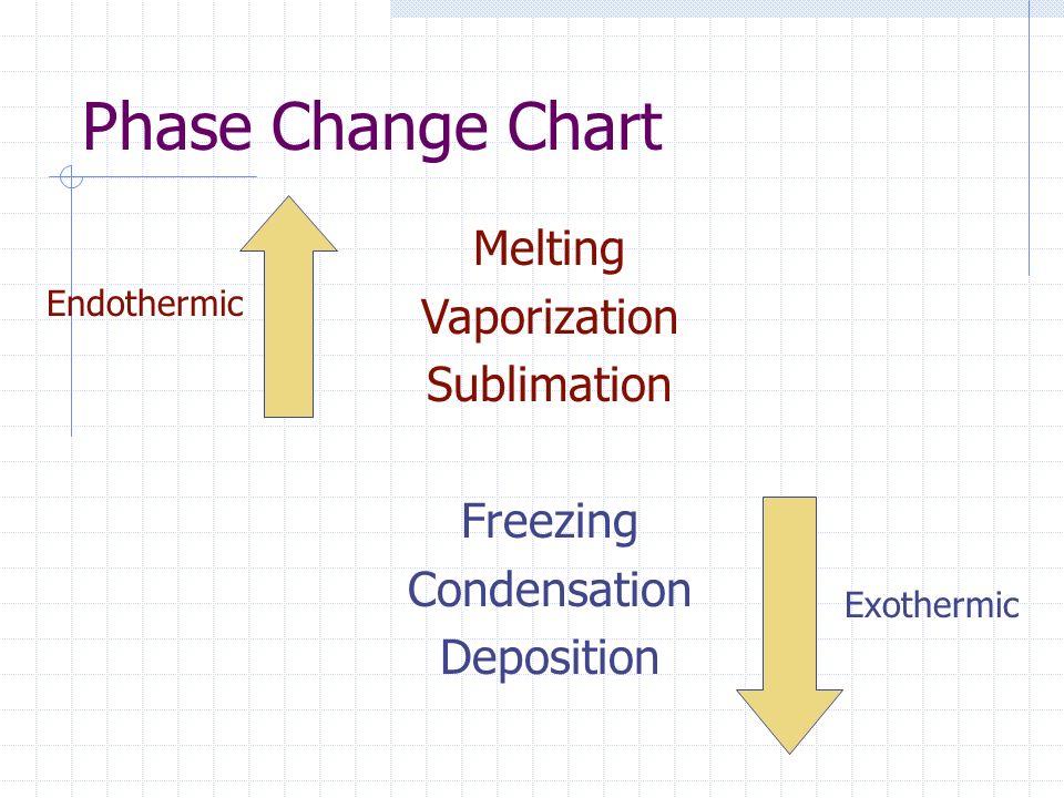Phase Change Chart Melting Vaporization Sublimation Freezing