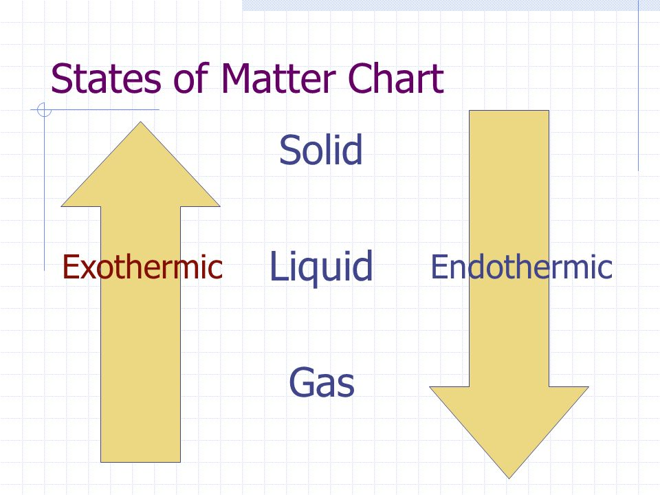 states of matter and the gas laws