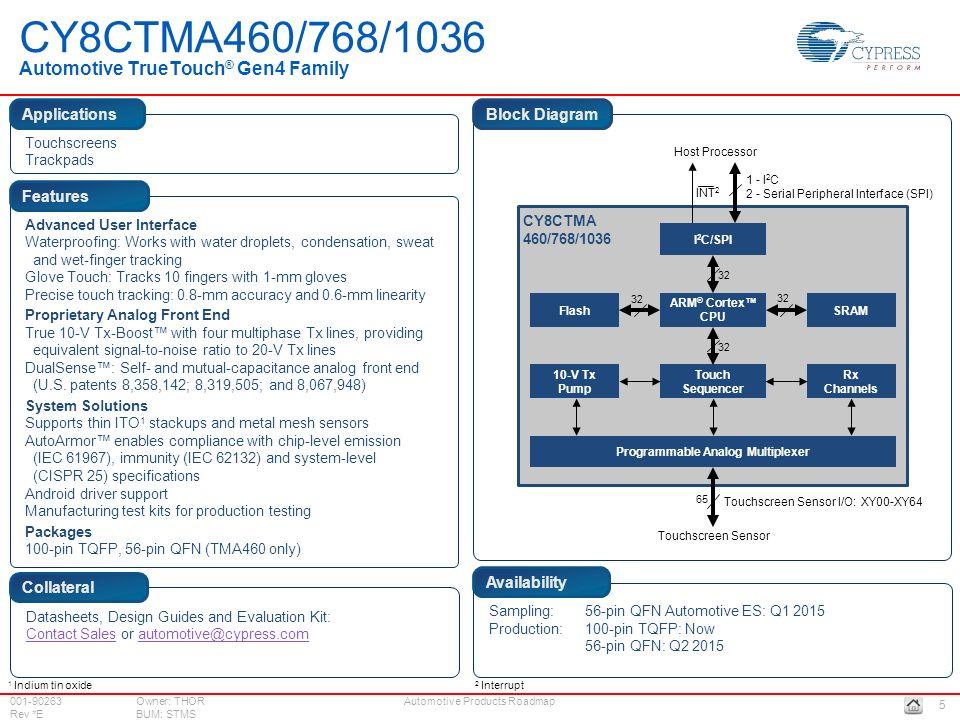 Groß Automotor Blockdiagramm Ideen - Elektrische Schaltplan-Ideen ...